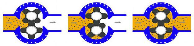 rotor_rpocessing